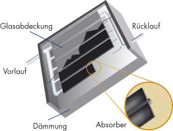 Wie funktioniert eine Solaranlage | Regele.it